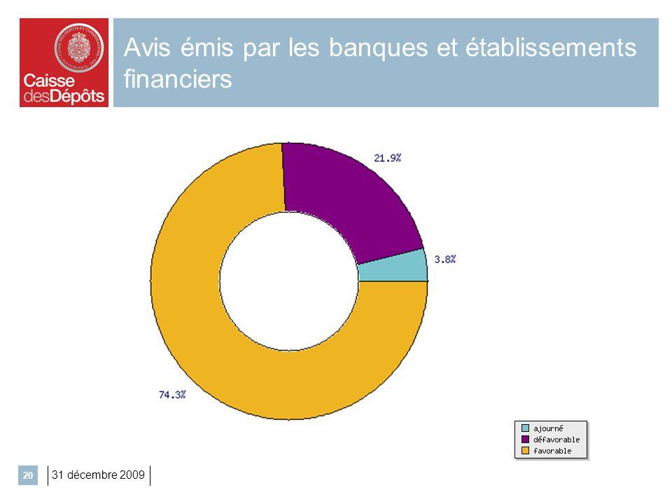 Avis émis par les banques et établissements financiers
