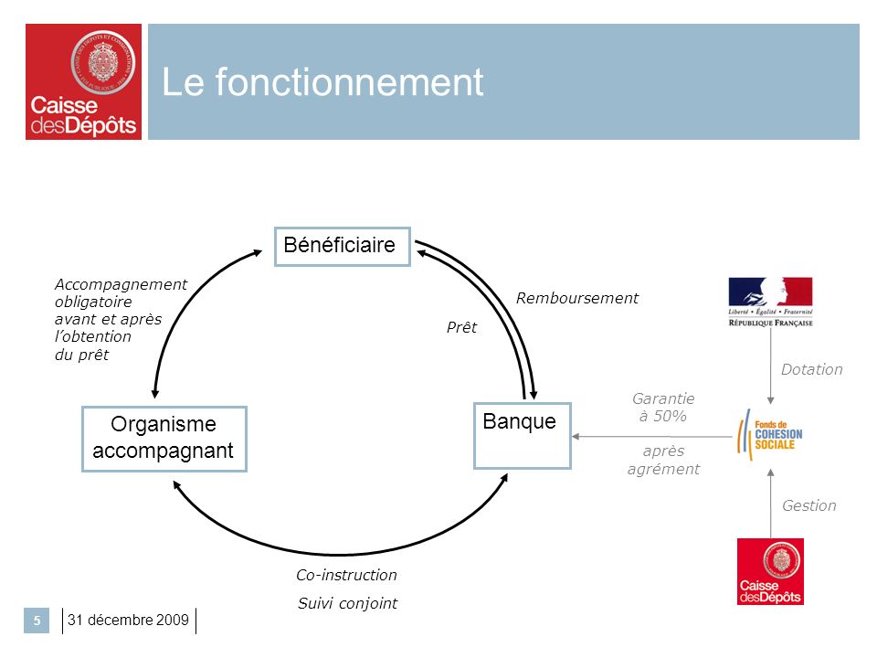 Le fonctionnement Bénéficiaire Banque Organisme accompagnant