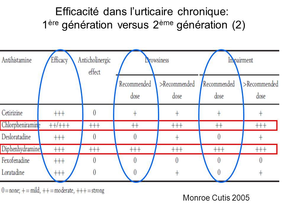 Efficacité dans l'urticaire chronique: 1ère génération versus 2ème génération (2)