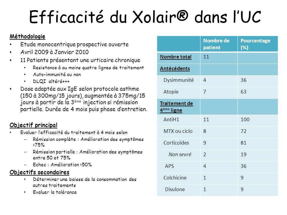 Efficacité du Xolair® dans l'UC