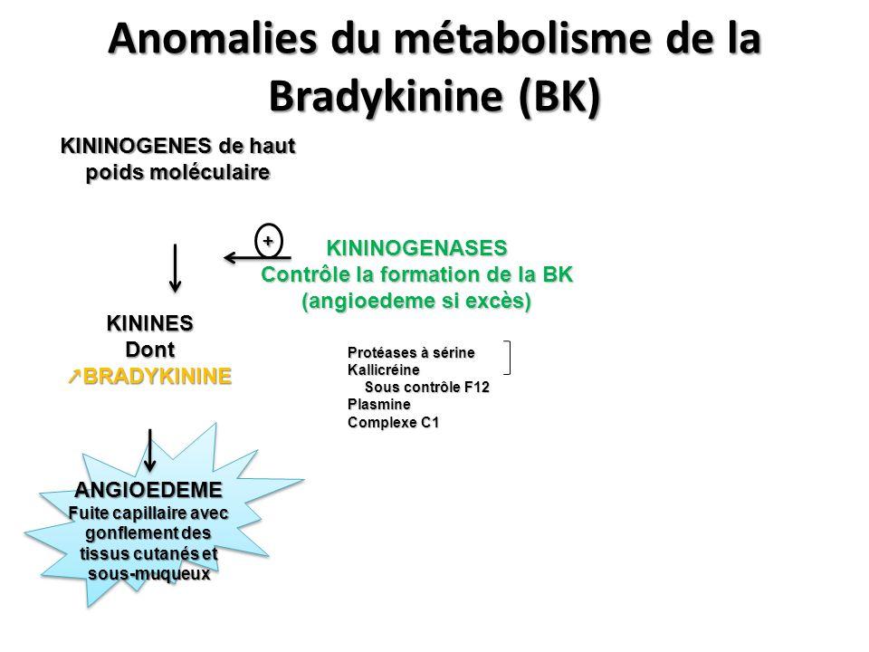 Anomalies du métabolisme de la Bradykinine (BK)