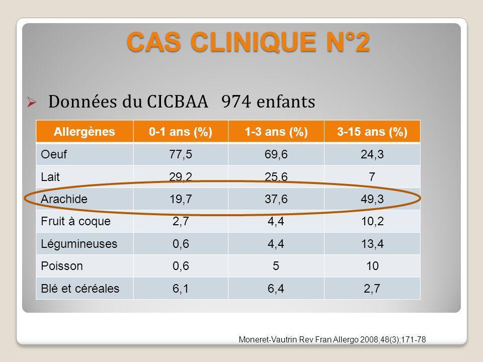 CAS CLINIQUE N°2 Données du CICBAA 974 enfants Allergènes 0-1 ans (%)