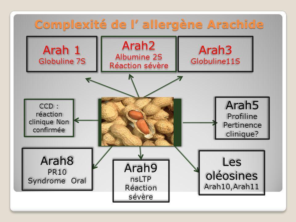 Complexité de l' allergène Arachide