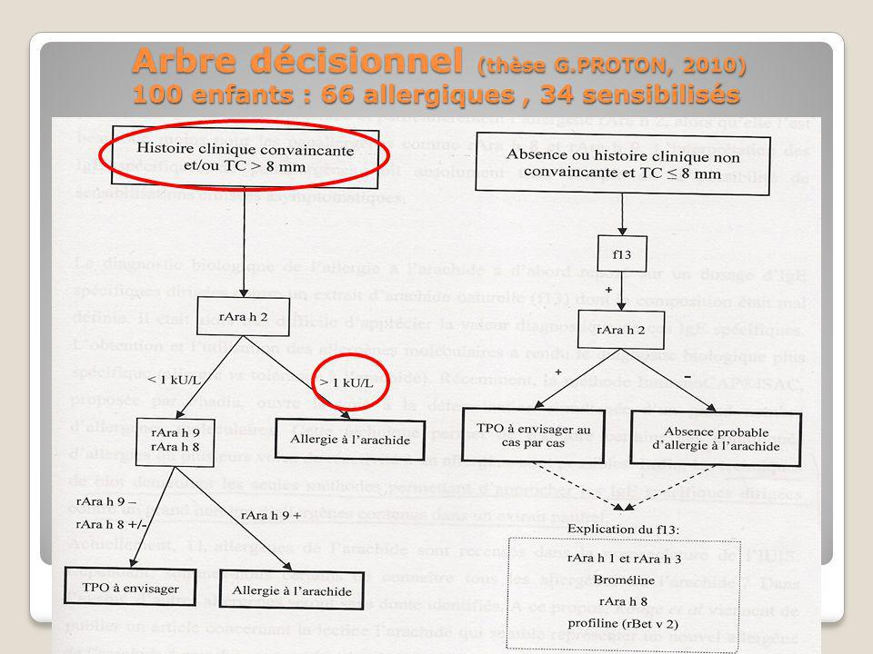 Arbre décisionnel (thèse G