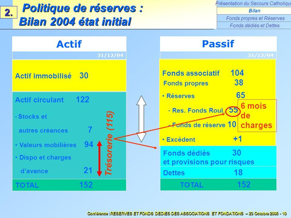 Politique de réserves : Bilan 2004 état initial