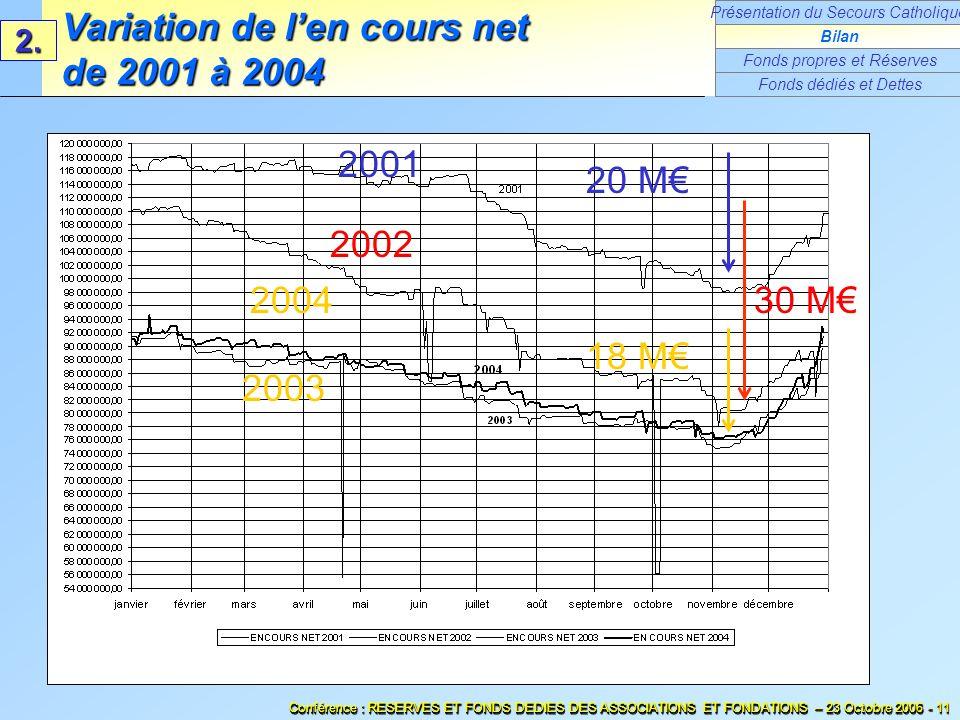 Variation de l'en cours net de 2001 à 2004