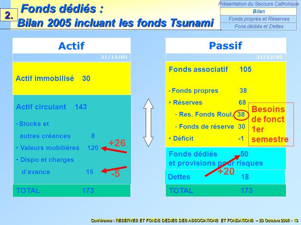 Fonds dédiés : Bilan 2005 incluant les fonds Tsunami