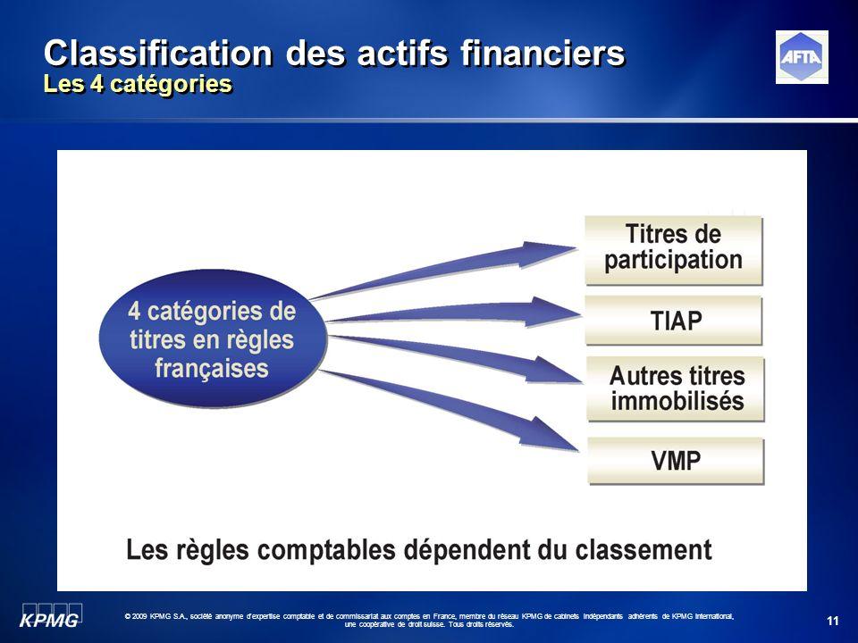 Classification des actifs financiers Les 4 catégories