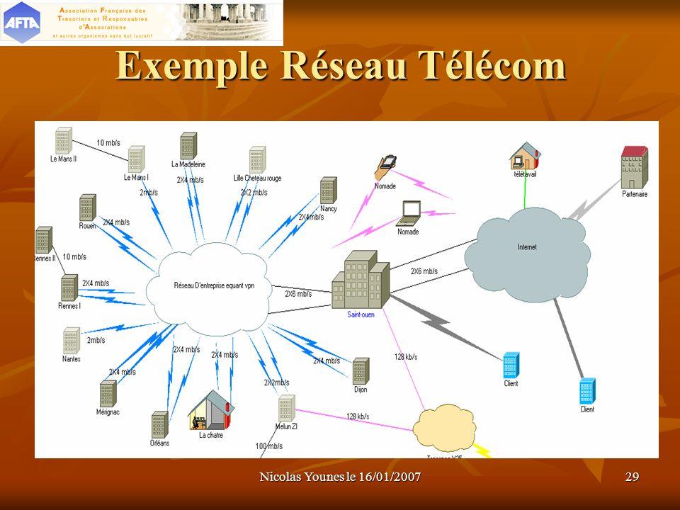 Exemple Réseau Télécom