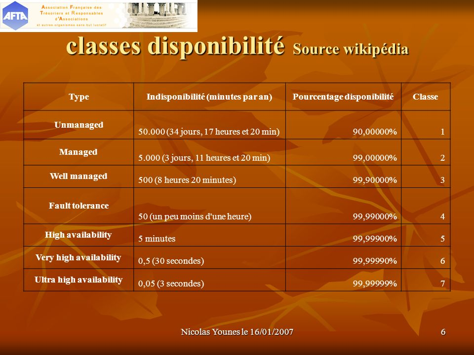 classes disponibilité Source wikipédia