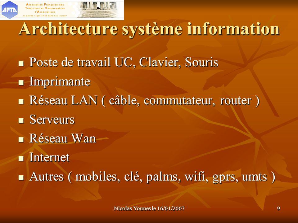 Architecture système information