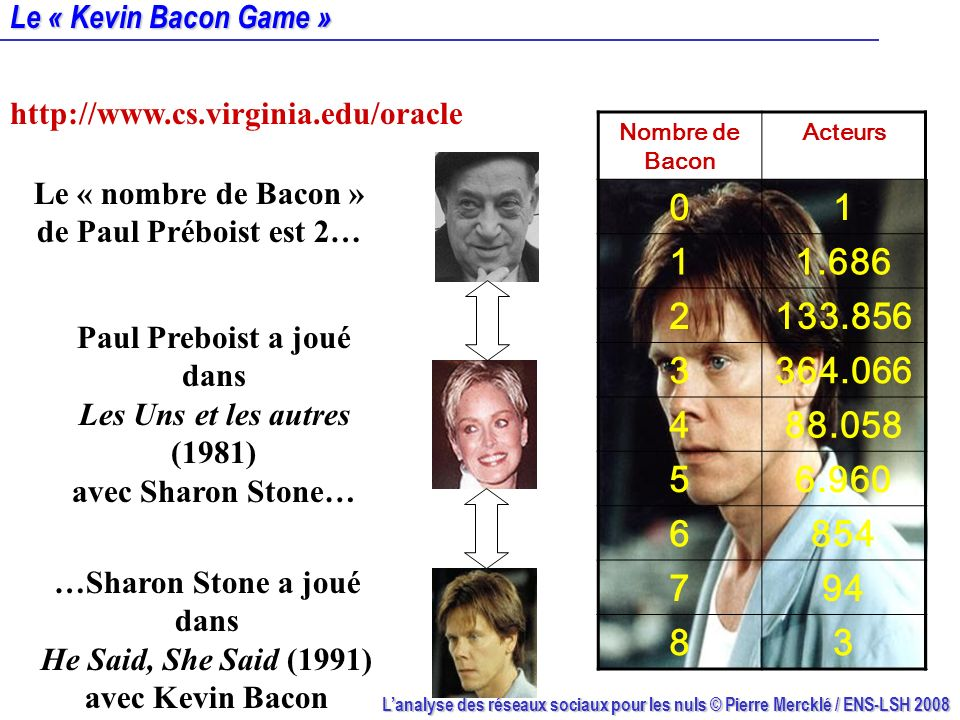 Le « Kevin Bacon Game » http://www.cs.virginia.edu/oracle. Nombre de Bacon. Acteurs. 1. 1.686. 2.
