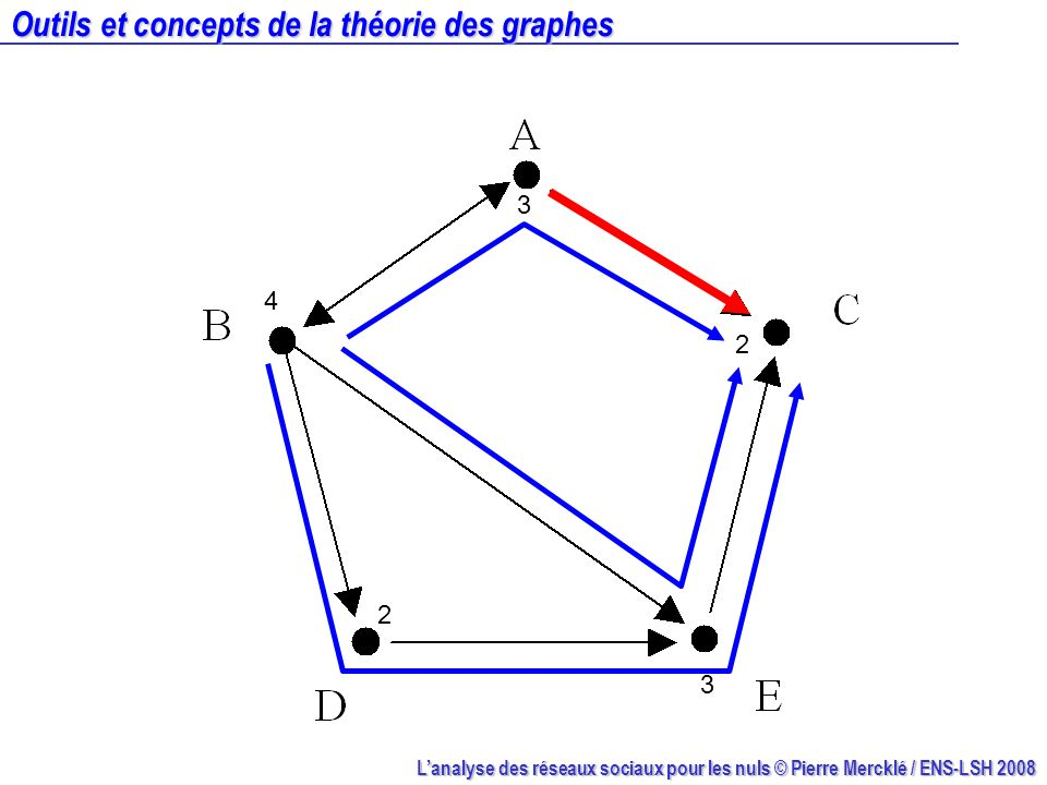 Outils et concepts de la théorie des graphes