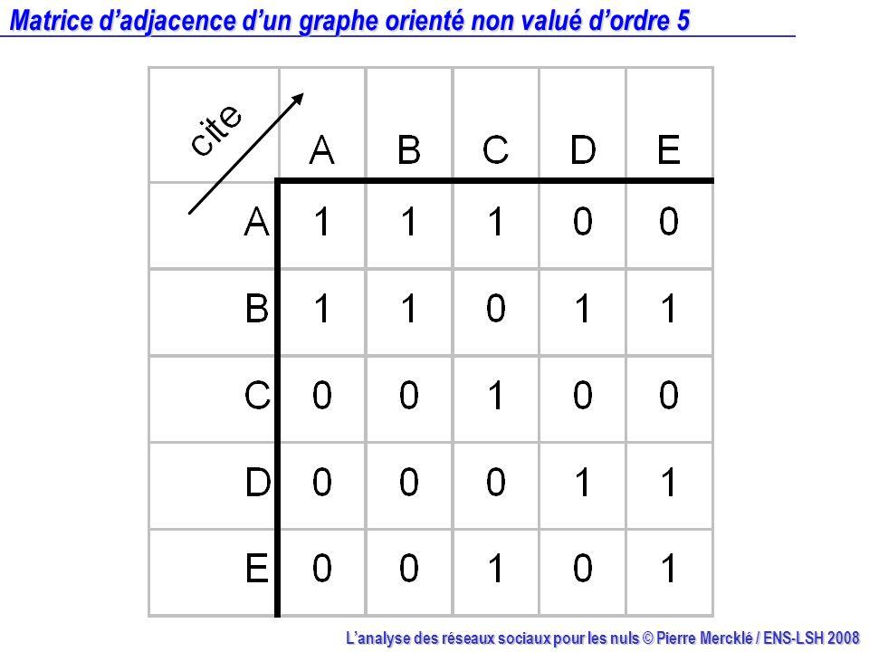 Matrice d'adjacence d'un graphe orienté non valué d'ordre 5