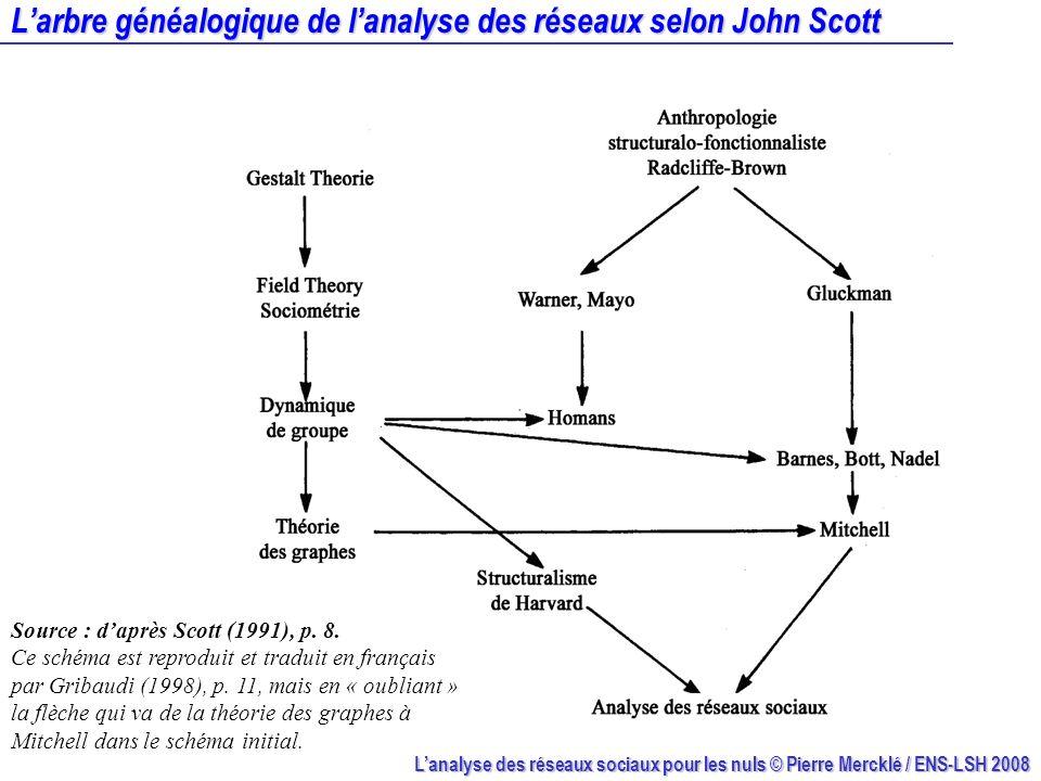 L'arbre généalogique de l'analyse des réseaux selon John Scott