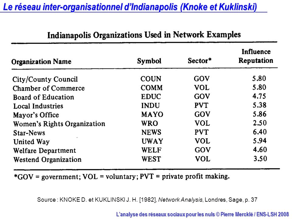 Le réseau inter-organisationnel d'Indianapolis (Knoke et Kuklinski)