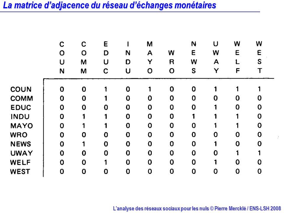 La matrice d'adjacence du réseau d'échanges monétaires