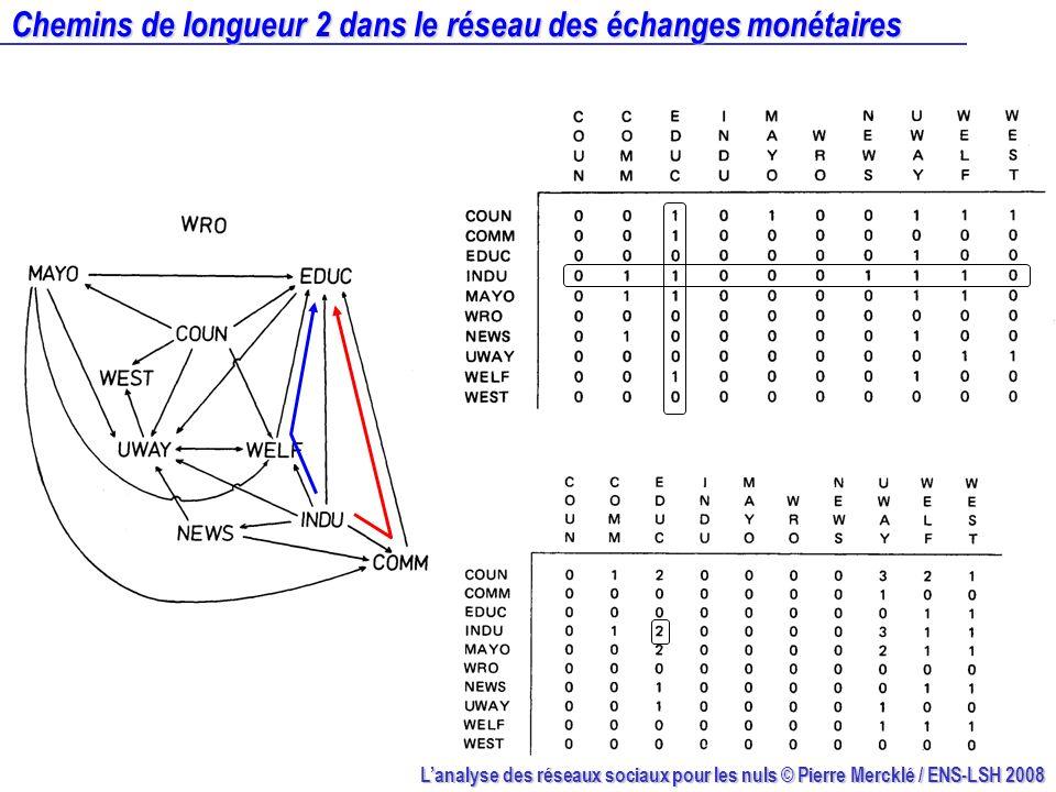 Chemins de longueur 2 dans le réseau des échanges monétaires