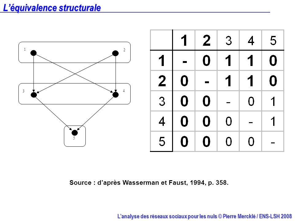 L'équivalence structurale