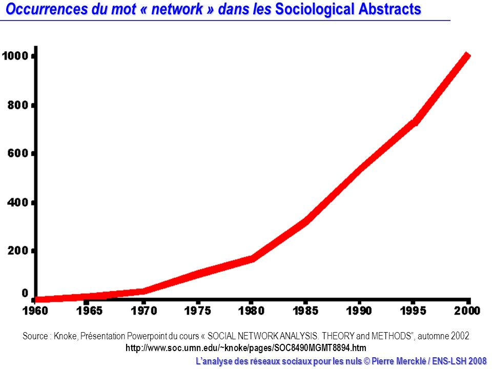 Occurrences du mot « network » dans les Sociological Abstracts