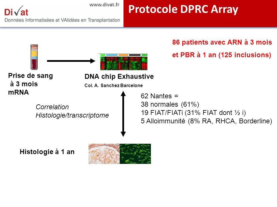 Protocole DPRC Array 86 patients avec ARN à 3 mois et PBR à 1 an (125 inclusions) Prise de sang. à 3 mois.