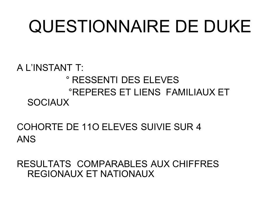 QUESTIONNAIRE DE DUKE A L'INSTANT T: ° RESSENTI DES ELEVES