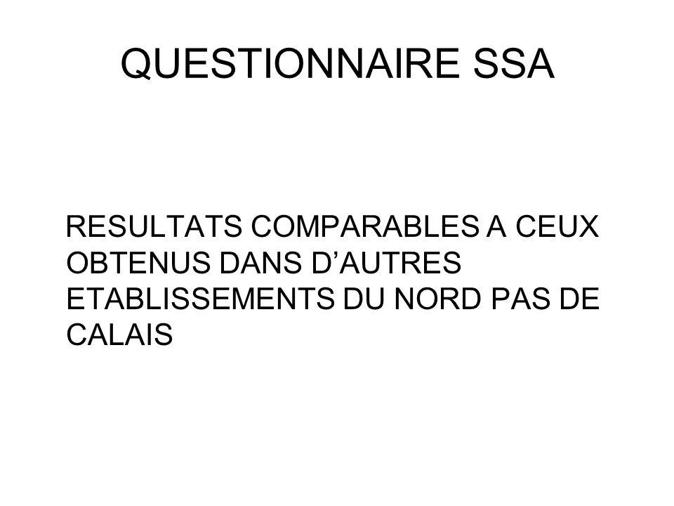 QUESTIONNAIRE SSA RESULTATS COMPARABLES A CEUX OBTENUS DANS D'AUTRES ETABLISSEMENTS DU NORD PAS DE CALAIS.