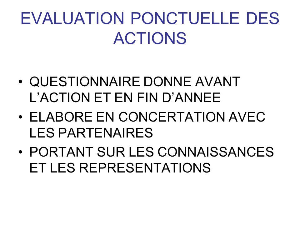 EVALUATION PONCTUELLE DES ACTIONS