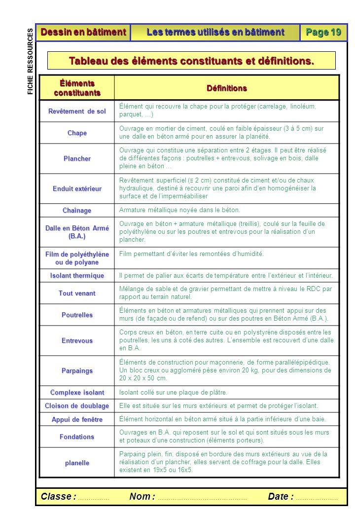 Tableau des éléments constituants et définitions.