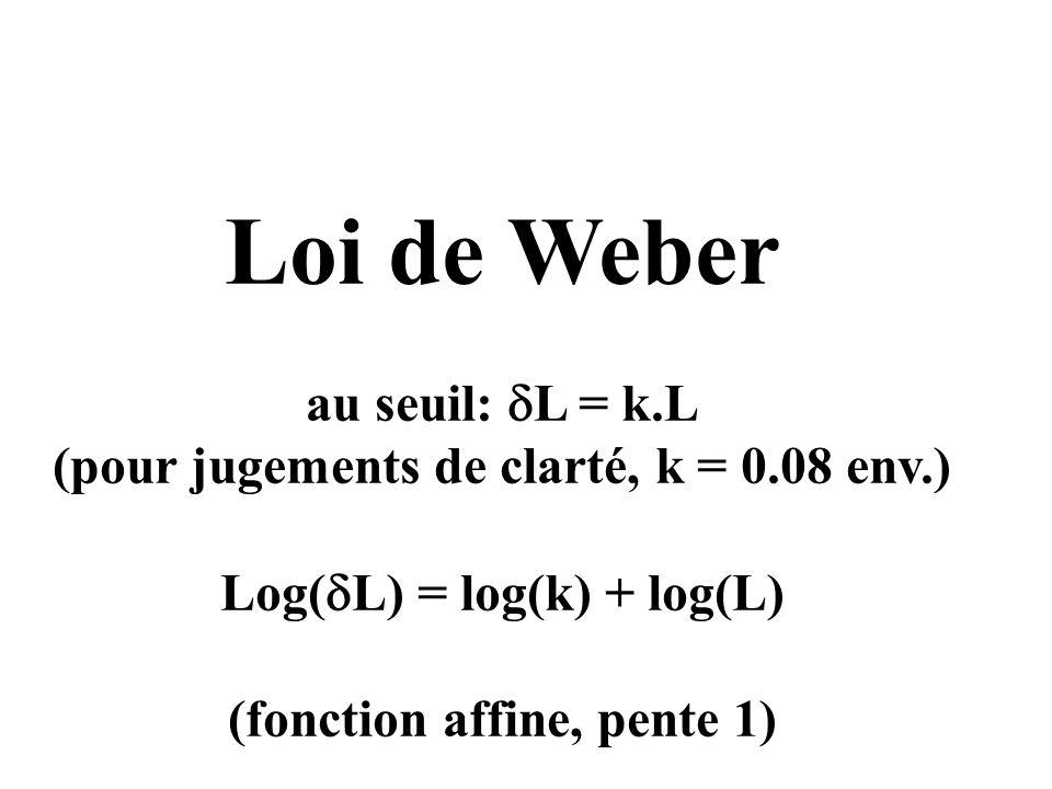 Loi de Weber au seuil: dL = k.L