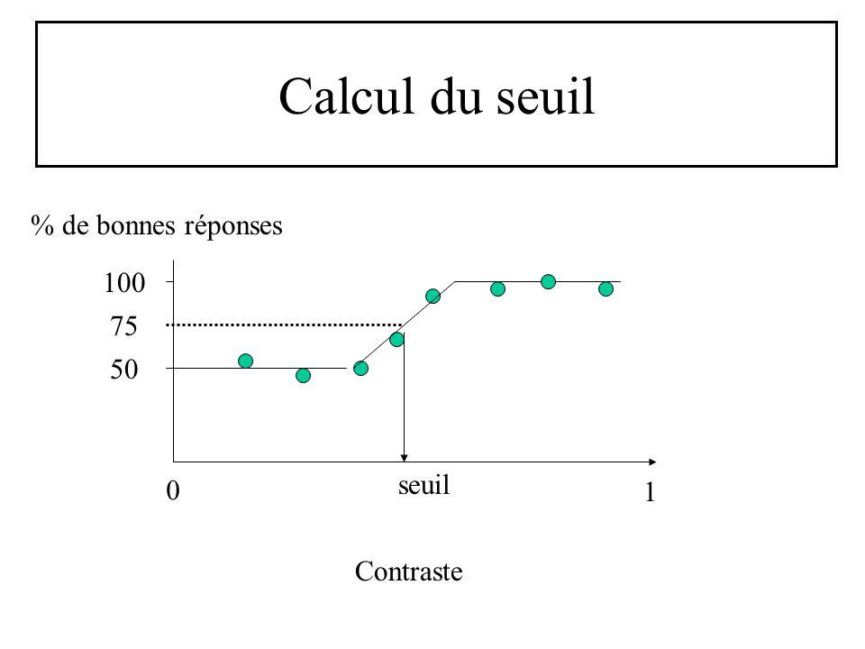 Calcul du seuil % de bonnes réponses 100 75 50 seuil 1 Contraste