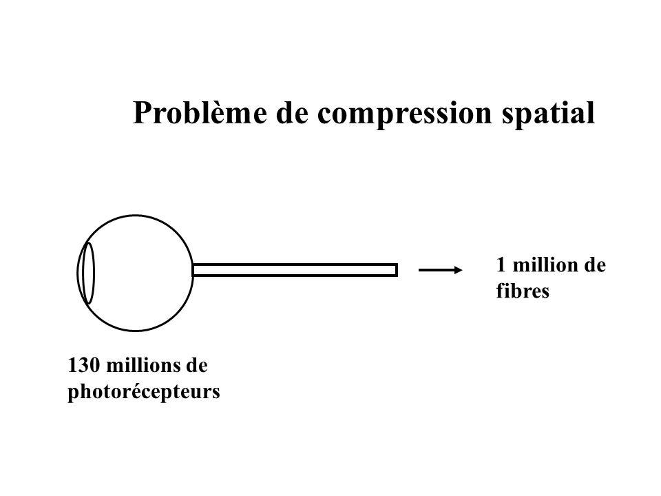 Problème de compression spatial