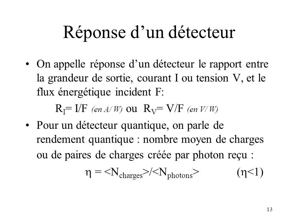 Réponse d'un détecteur