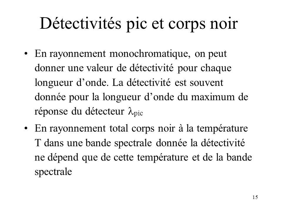 Détectivités pic et corps noir