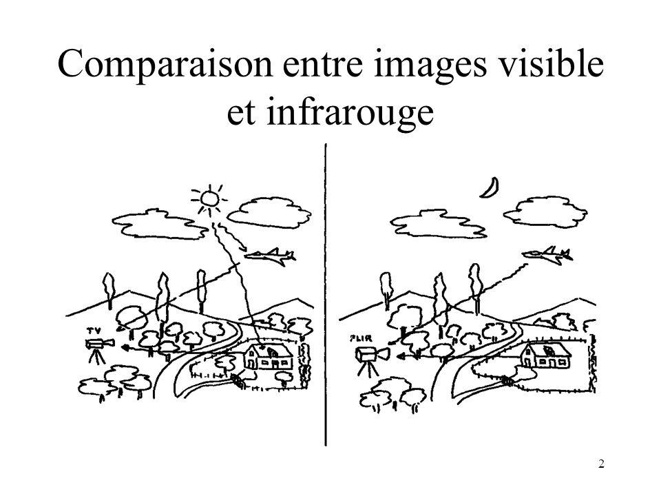 Comparaison entre images visible et infrarouge