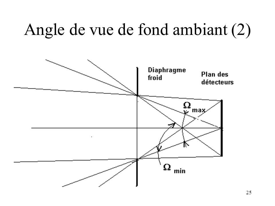 Angle de vue de fond ambiant (2)
