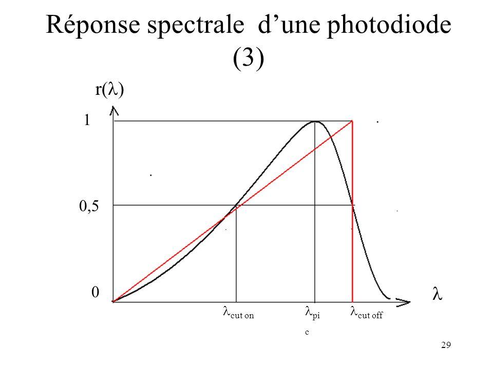 Réponse spectrale d'une photodiode (3)