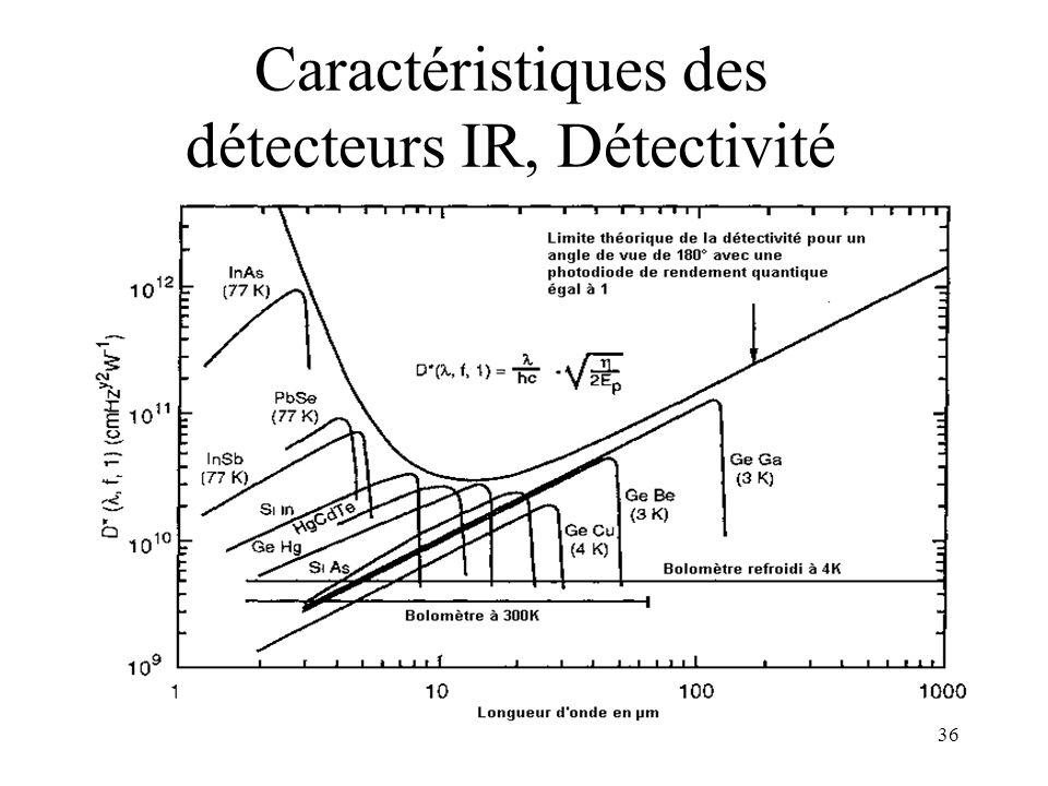 Caractéristiques des détecteurs IR, Détectivité