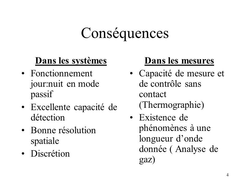 Conséquences Dans les systèmes Fonctionnement jour:nuit en mode passif