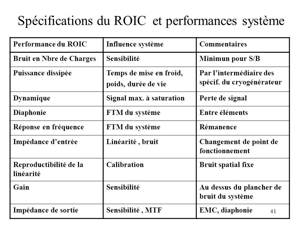 Spécifications du ROIC et performances système