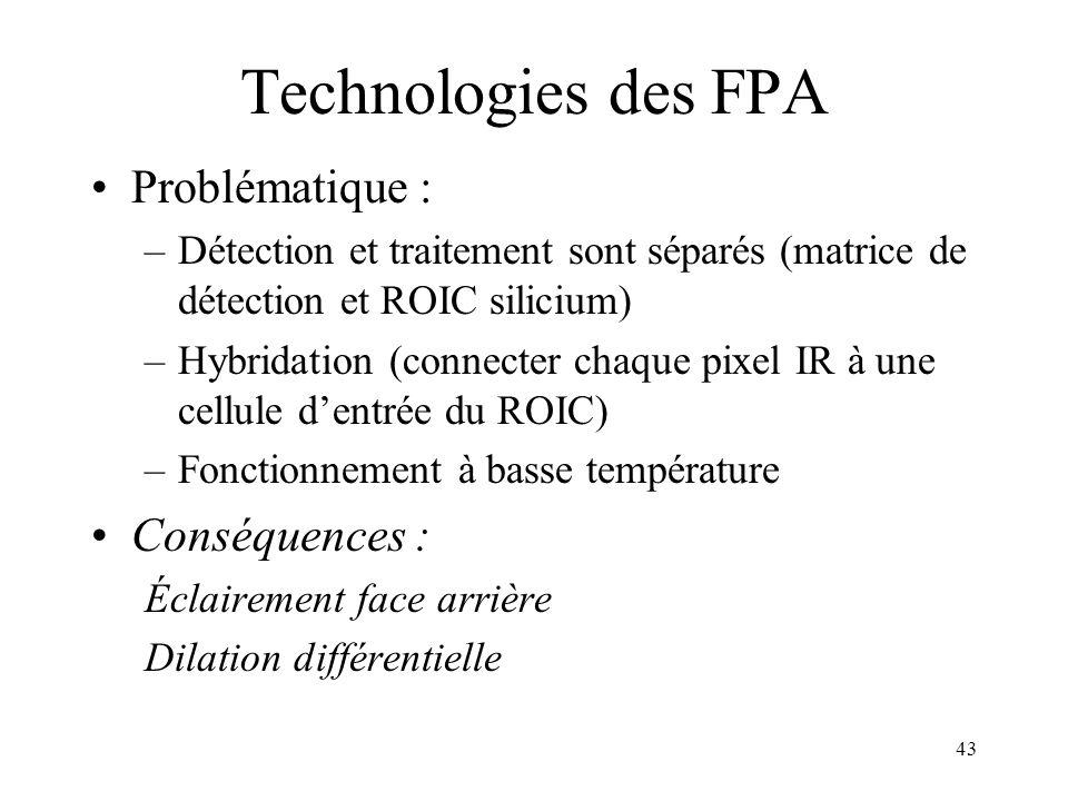 Technologies des FPA Problématique : Conséquences :
