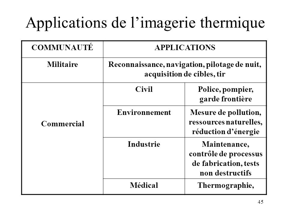 Applications de l'imagerie thermique