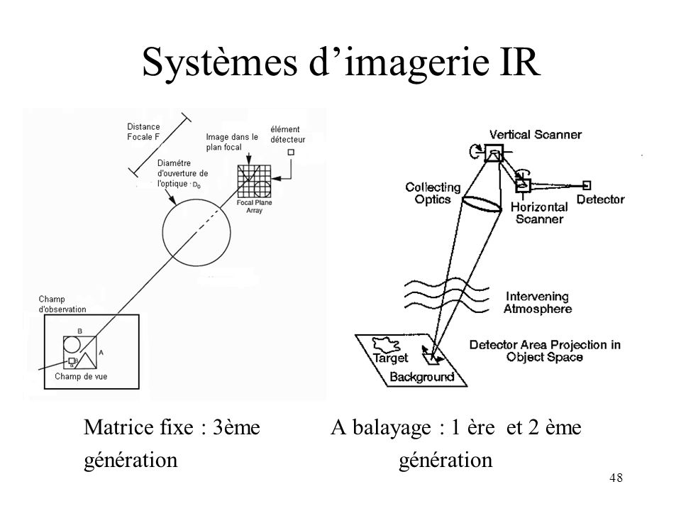 Systèmes d'imagerie IR