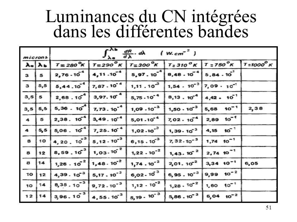 Luminances du CN intégrées dans les différentes bandes