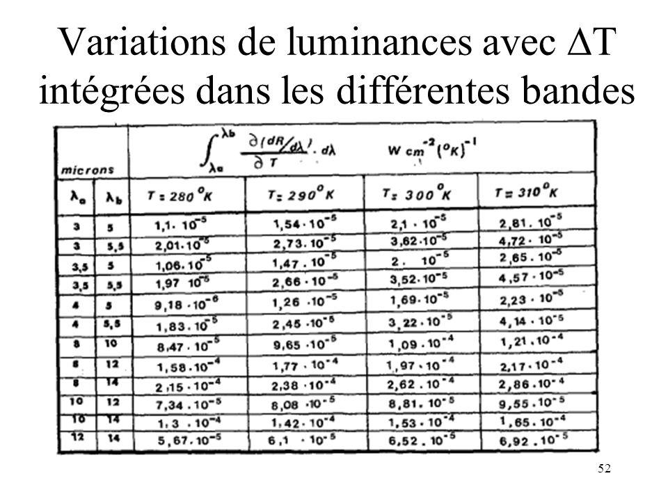 Variations de luminances avec T intégrées dans les différentes bandes