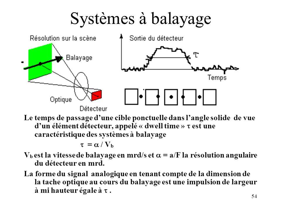 Systèmes à balayage