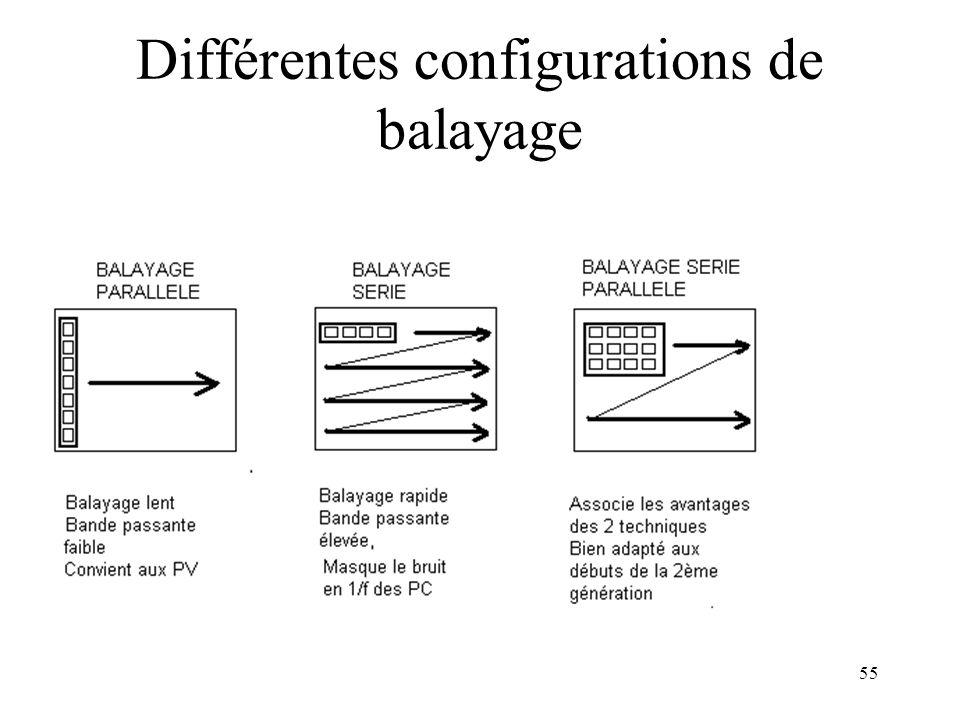 Différentes configurations de balayage