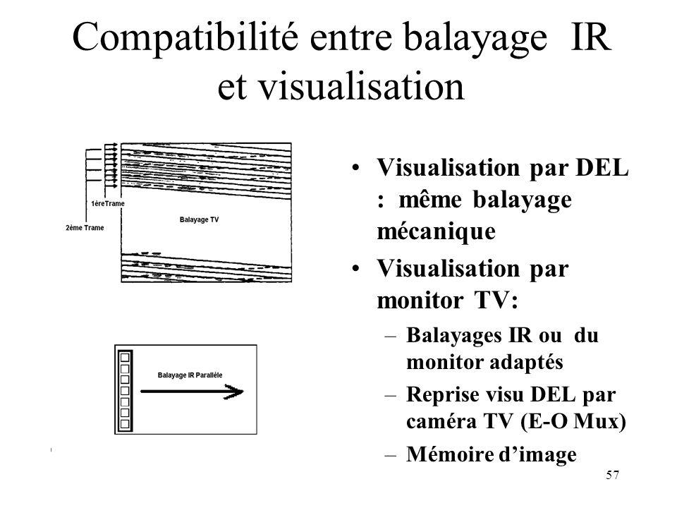 Compatibilité entre balayage IR et visualisation