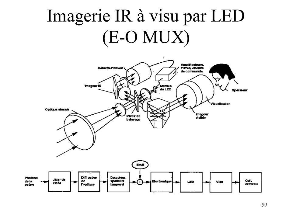 Imagerie IR à visu par LED (E-O MUX)
