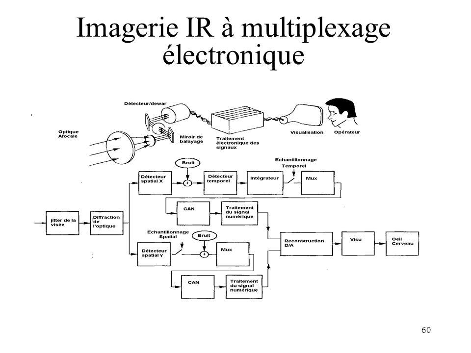 Imagerie IR à multiplexage électronique